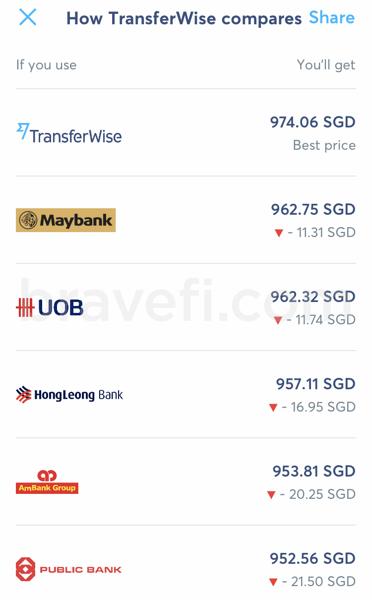 Exchange rates from TransferWise & other local banks.